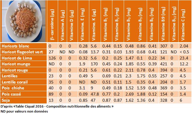 Composition en vitamines d'aliments de consommation courante - Aliment et développement